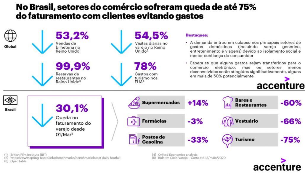 No Brasil, o comércio sofreu queda de até 75% de seu faturamento por conta da cautela dos clientes. De acordo com mais recente estudo da Accenture